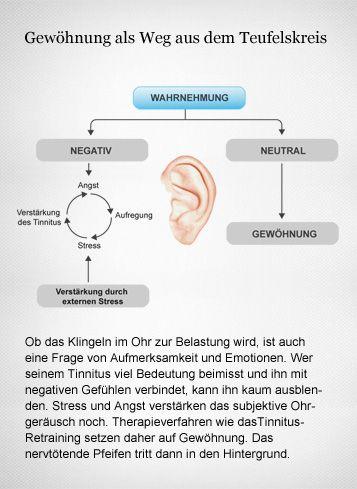Hören und Gesundheit: Die Hirnforschung auf der Spur des