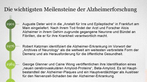 Entwicklung der Alzheimerforschung